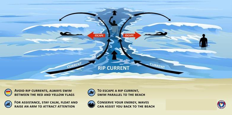 Detecting Rip Current